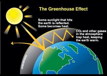 The greenhouse effect. Sunlight that hits the earth gets trapped in the atmosphere due to build up of greenhouse gases like C02. This makes the earth warmer.