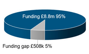 Pyechart showing funding gap of 5%