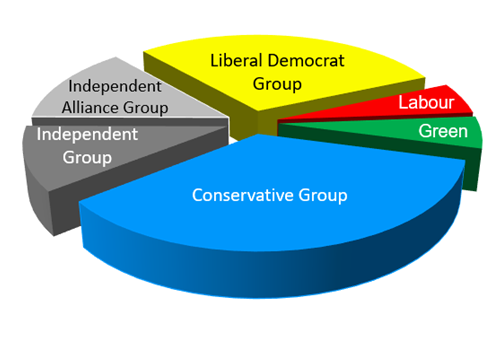 Pie chart showing political make-up of the council