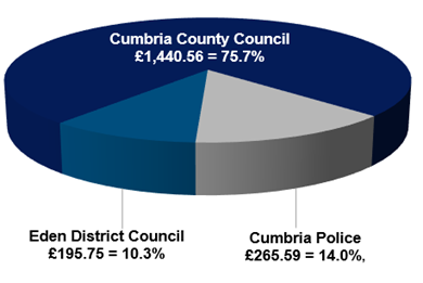 Percentage of council tax we collect for the County Council and the Police and Crime Commissioner