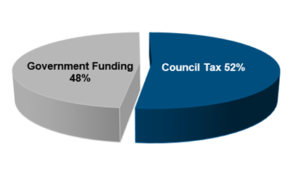 Pyechart showing government funding 48% and council tax revenue of 52%