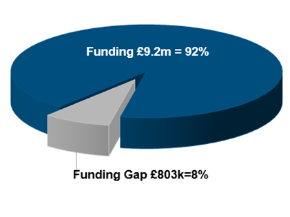 Pyechart showing funding gap of 8%